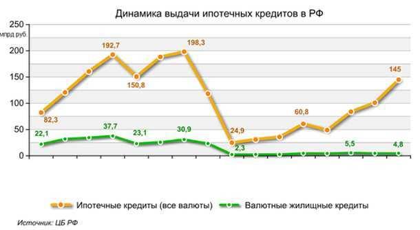 Россияне стали брать ипотеку на более длительный срок
