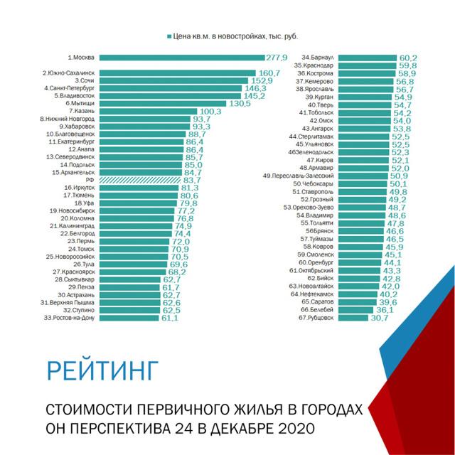 Цены на вторичные квартиры замерли в большинстве регионов России