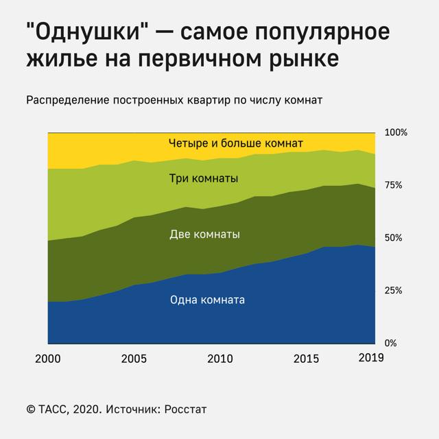 В России растет цена первичного жилья