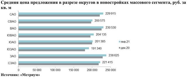 В 2021-м 80% вложений в коммерческую недвижимость пришлись на Москву