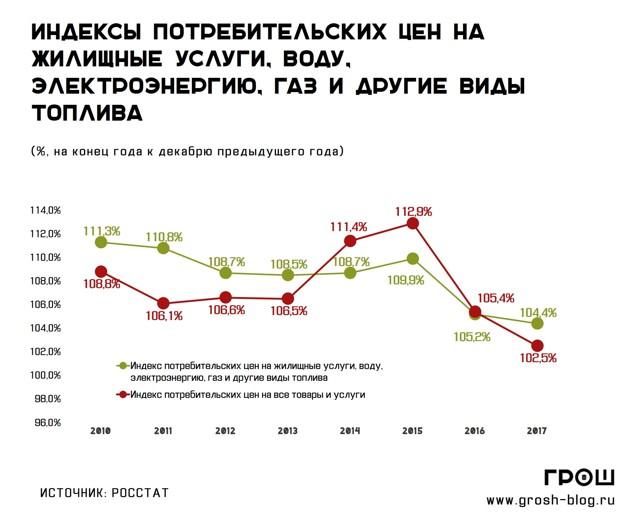 В январе коммуналка вырастет на 1,7%, а в июле еще на 2,4%