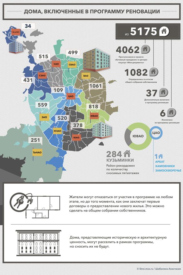 Реновация в регионах начнется минимум через 2-3 года