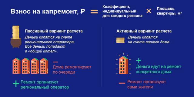 В 2021 году в России лишь на треть выполнили план по капремонту