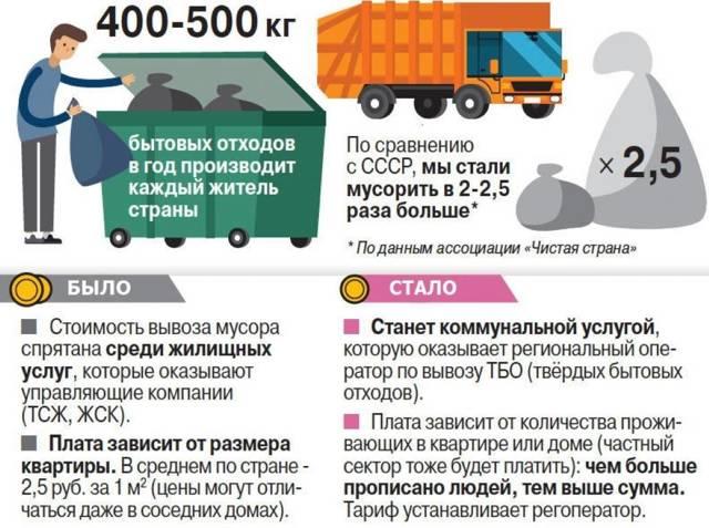 Кто платит за вывоз мусора – кто живет или кто прописан?