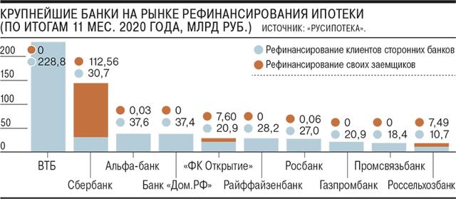 В 2021 году россияне чаще рефинансировали ипотеку