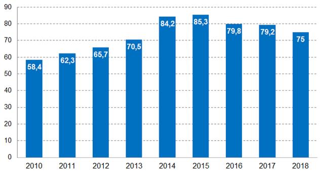 Объемы строительства жилья в России 3 месяца подряд снижаются