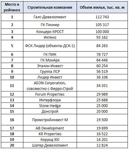 Составлен новый рейтинг застройщиков по объемам жилого строительства