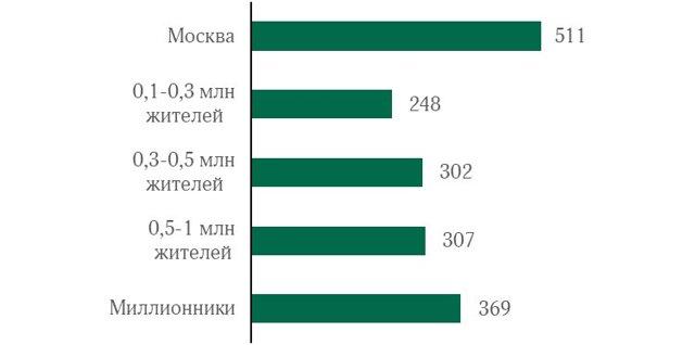 В 2021 году в России могут ввести минимальное за 15 лет количество ТЦ