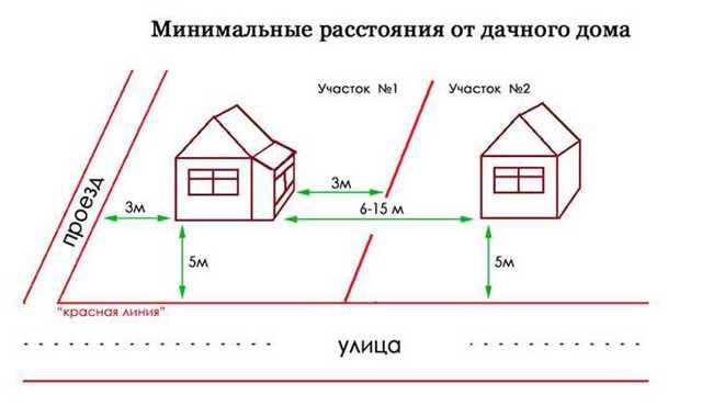 На каком расстоянии от соседского дома можно сделать забор?