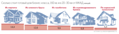В России сокращается количество владельцев загородной недвижимости