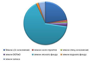 В России земельные категории могут заменить на территориальные зоны