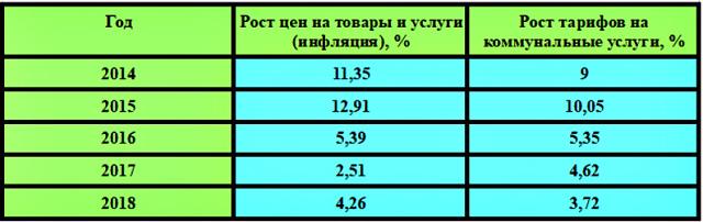 За год долги россиян по коммуналке выросли на 10%