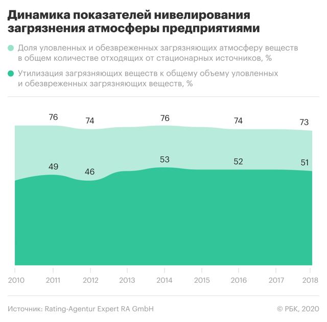 Эксперты составили экологический рейтинг российских регионов