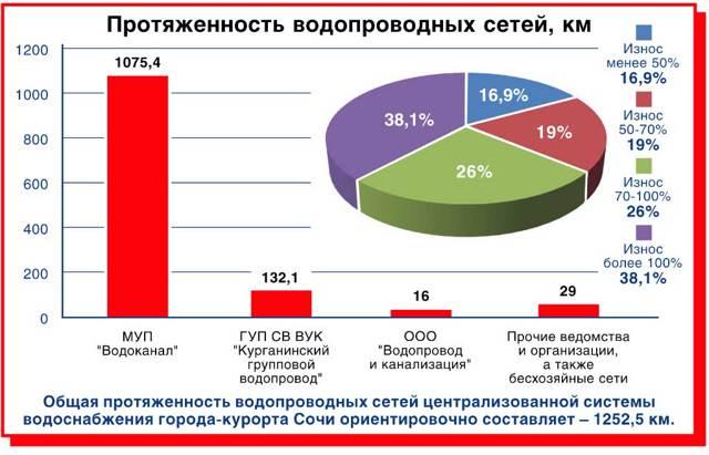 В Сочи отключат воду тем, кто задолжал за нее больше 2 тысяч рублей