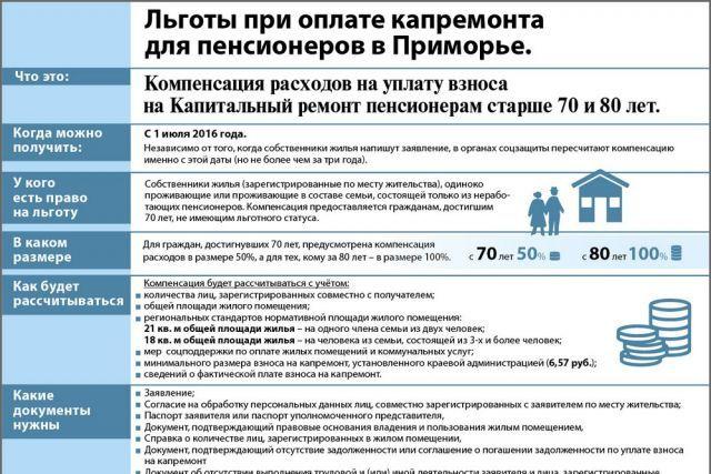 Правительство будет компенсировать пожилым людям расходы на капремонт