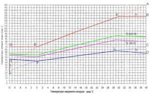 В 18% многоквартирных домов в России нет горячего водоснабжения