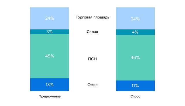 Рейтинг городов России по росту арендных ставок за осень-2021