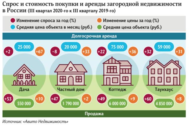 Загородные дома выросли в цене почти по всей России в III квартале