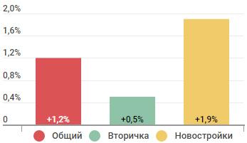 Вторичное жилье сильнее всего подешевело в Москве, Новосибирске и Воронеже