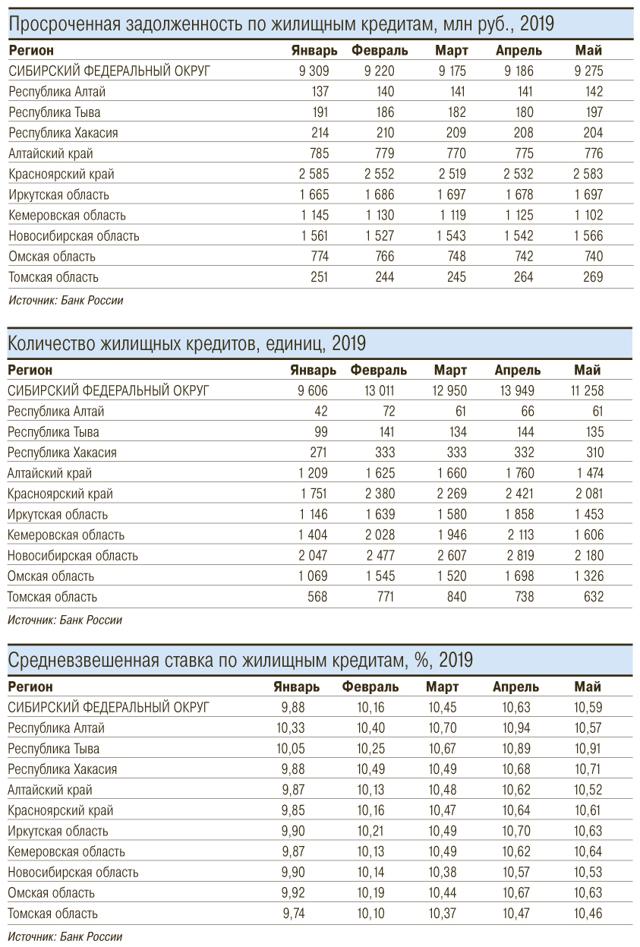 АИЖК: при ставке 10% спрос на ипотеку вырастет в 2,5 раза