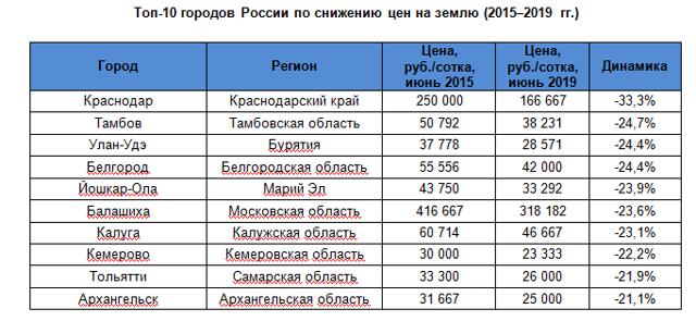 С 2021 года цены на землю в России упали на 26%