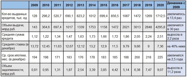 За год средняя ипотечная ставка снизилась почти на 2%