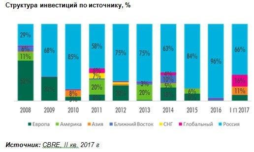 Иностранные инвестиции в российскую недвижимость выросли
