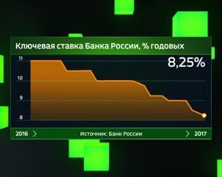 Центробанк снизил ключевую ставку на 0,5%
