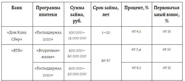 Рынок недвижимости Москвы стал менее прозрачным