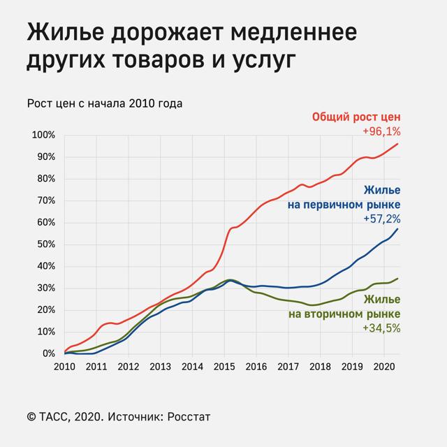 Квартир в новостройках эконом-класса Ленобласти стало вдвое больше за два года