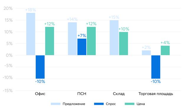 Цены на торговые площади в Воронеже выросли на 19%, в Новосибирске — упали на 10% с начала года