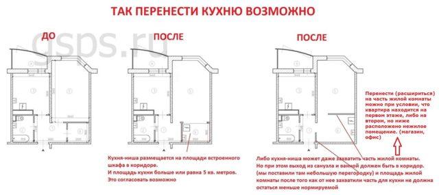 Могу ли я поменять местами кухню и спальню?