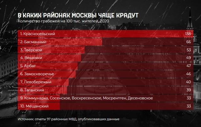 Эксперты определили московские районы с самой дешевой вторичкой