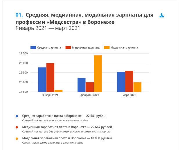 Откуда и куда переезжают россияне?