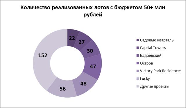 Предложение в недорогих новостройках Московского региона выросло вдвое