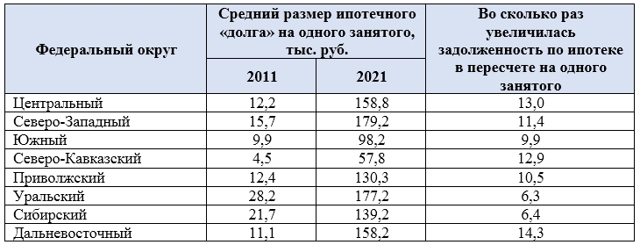 Объем выдачи ипотеки за год вырос на 10%