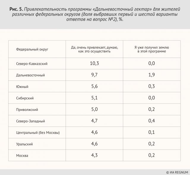 Дальневосточным гектаром будут привлекать россиян из-за рубежа