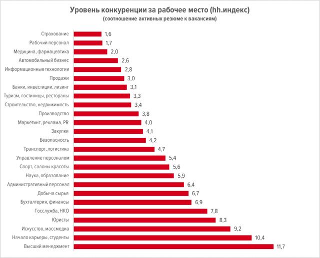 В Петербурге растет спрос на офисы
