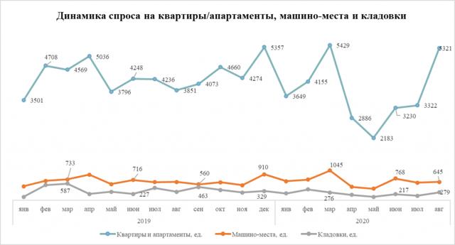 Спрос на парковки в недорогих новостройках Москвы упал, а в дорогих вырос