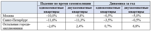 Средние ставки найма квартир в России выросли на 2% в июне