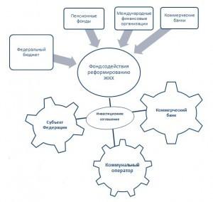 Частный капитал в регионах пойдет на инфраструктуру ЖКХ