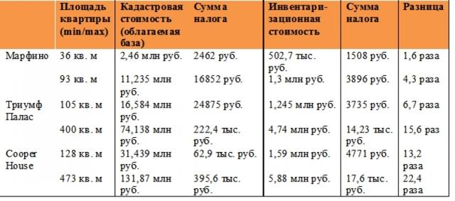Прогноз: растущий налог на недвижимость вытеснит москвичей за МКАД