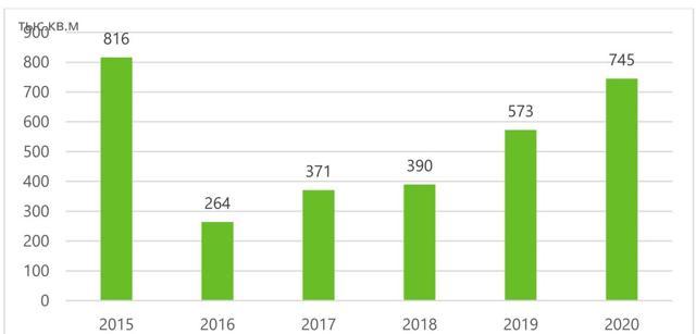 2021 год станет рекордным по количеству новых ТЦ