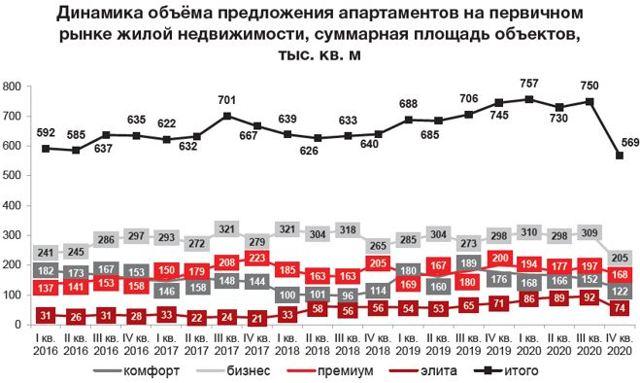 Спрос на элитные апартаменты в новостройках Москвы вырос в 6 раз за 2 года