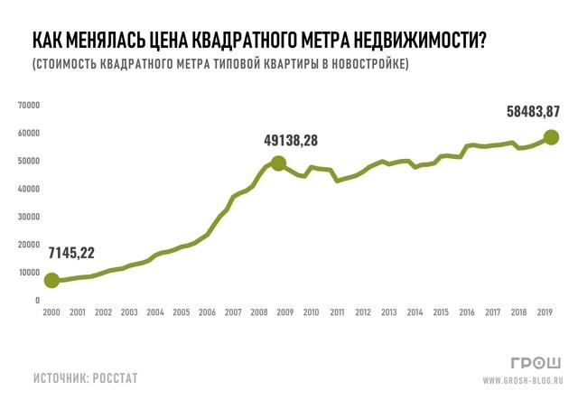 Россияне все меньше верят в то, что жилье продолжит дешеветь