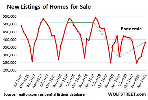 Объемы строительства падают четвертый месяц подряд