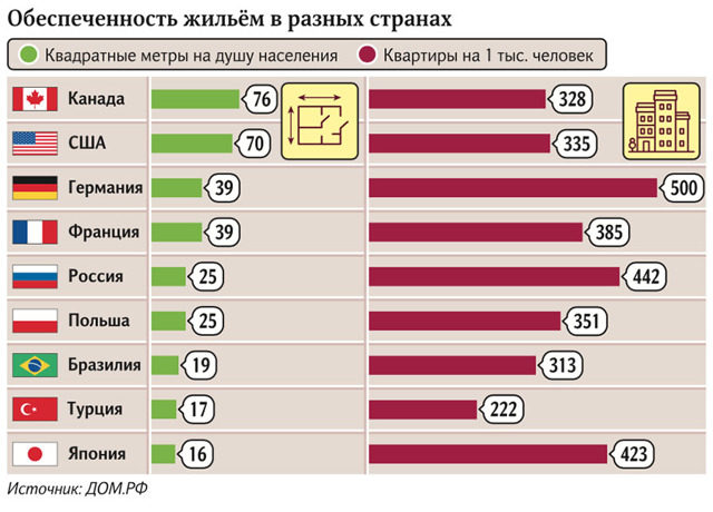 В 2024 году на каждого россиянина будет приходиться на 2,5 метра больше жилплощади