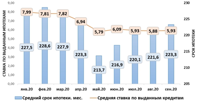 Прогнозы россиян о ценах и ипотечных ставках на III квартал