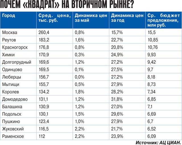 Средняя стоимость вторички в России снизилась на 1% в 2021 году