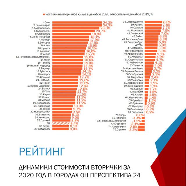 В Москве стало на 15% меньше покупателей вторички